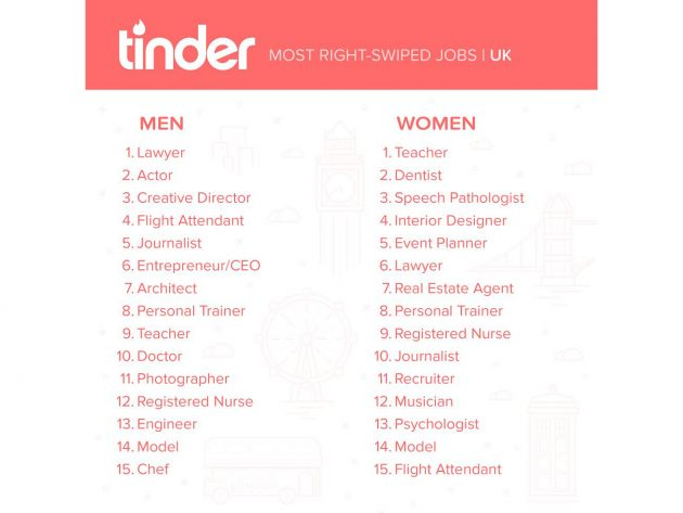 Funny professions for dating sites