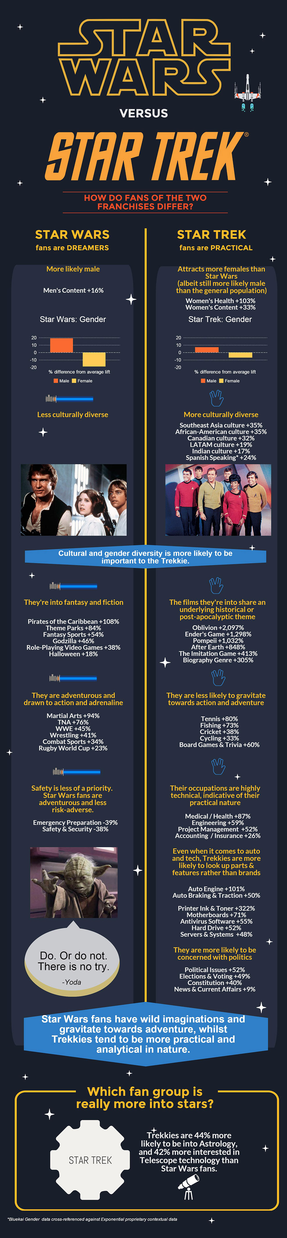 star wars fans vs star trek fans analysis of their online star wars vs star trek