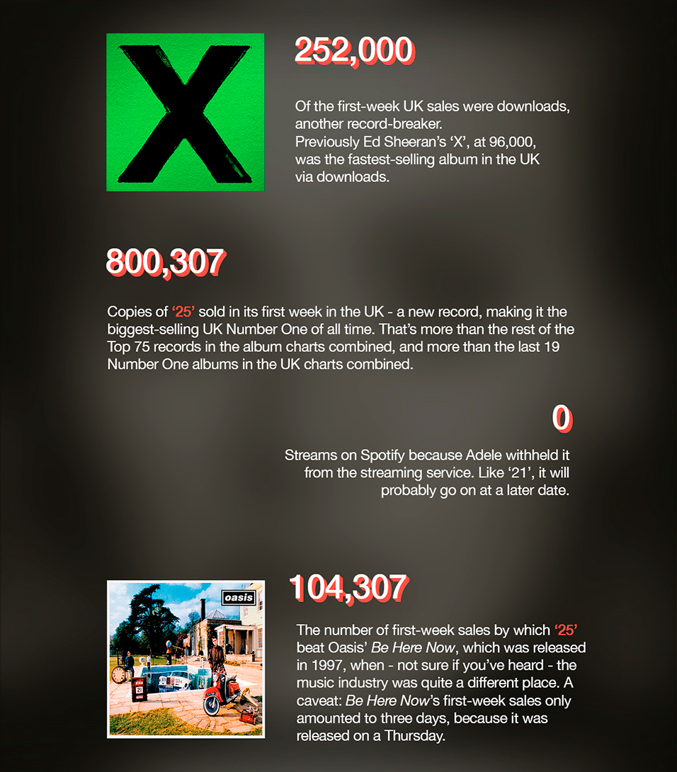 NME Adele Infographic